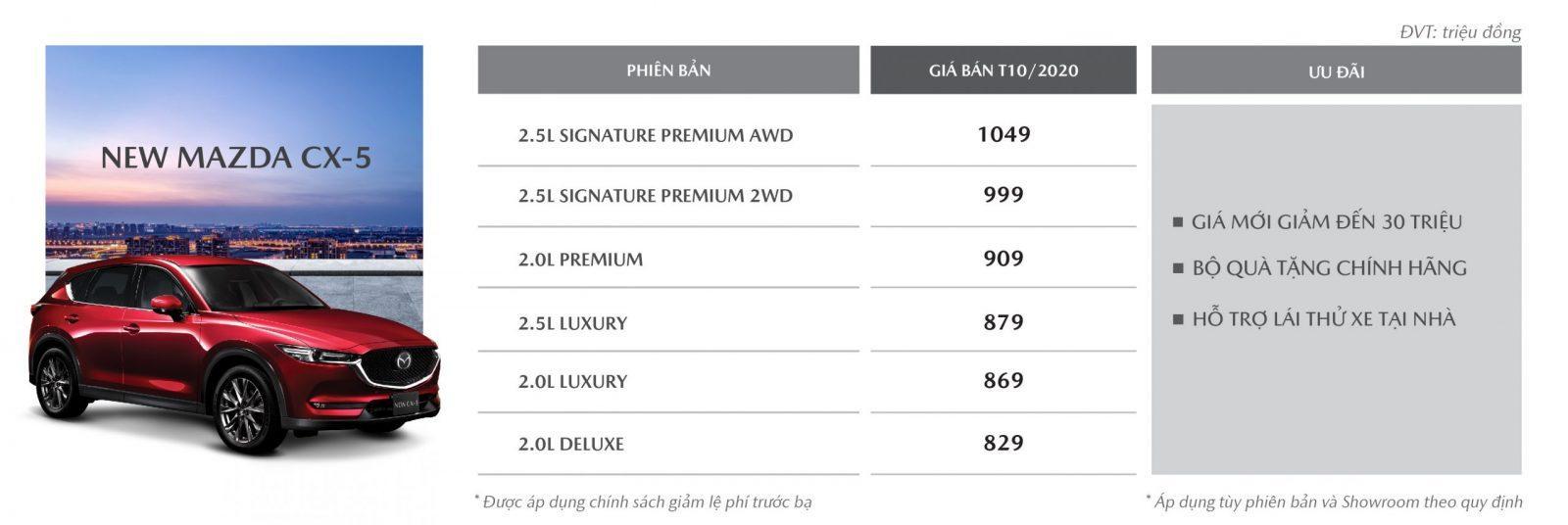 Giá CX5 tháng 10/2020